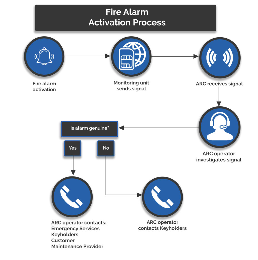 Fire Alarm Monitoring Process