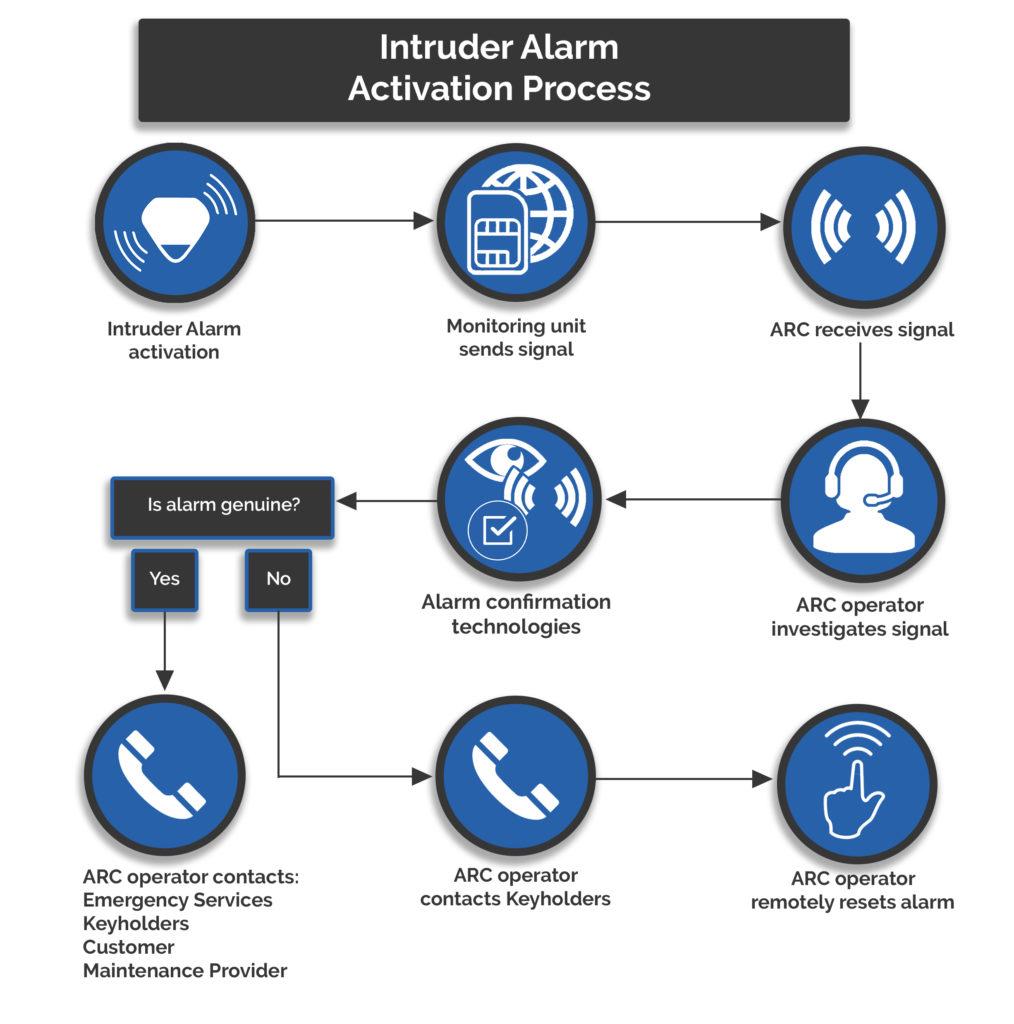 Intruder Alarm Monitoring Process