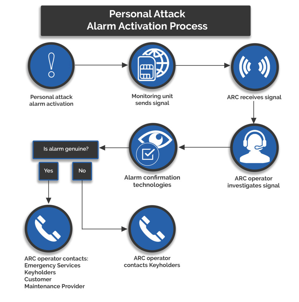 Personal Attack Alarm Monitoring Process